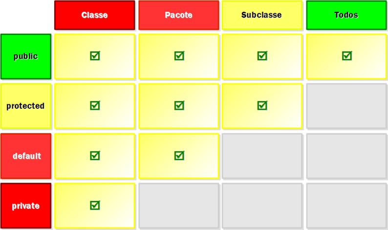 Figura 6: resumo dos modificadores de nível de membro.