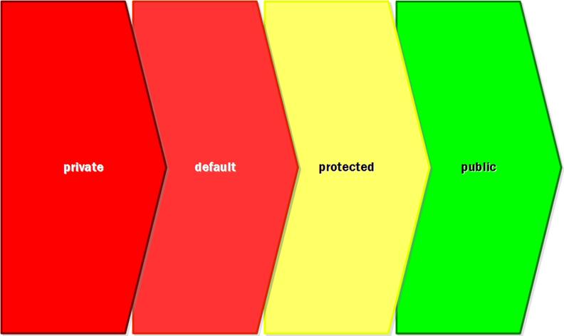 Figura 7: ordem de restrição dos modificadores de nível de membro.