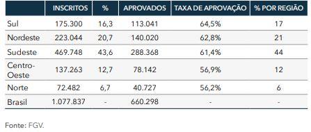 Prova OAB: Taxa de aprovação média por região - II ao XXIX EOU