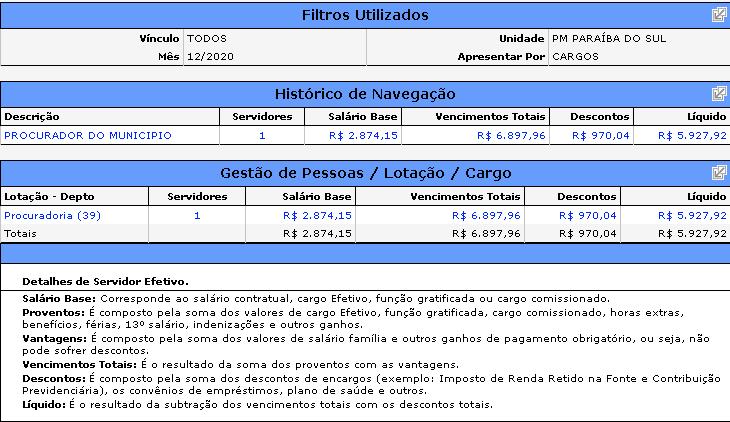 Concurso PGM Paraíba do Sul: remuneração Procurador Municipal