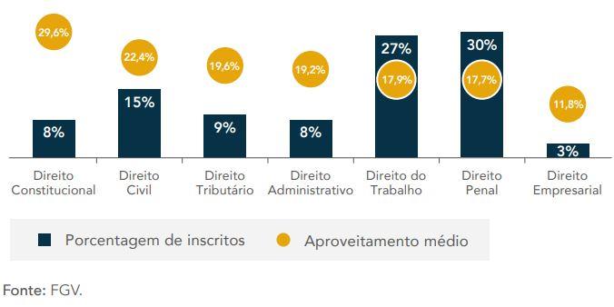 Prova OAB: Distribuição de Inscritos e Aproveitamento Médio