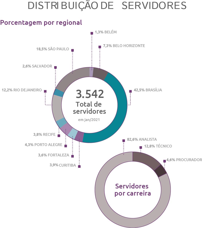 Concurso BACEN: porcentagem por região