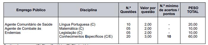 PS Caxias do Sul RS: prova objetiva