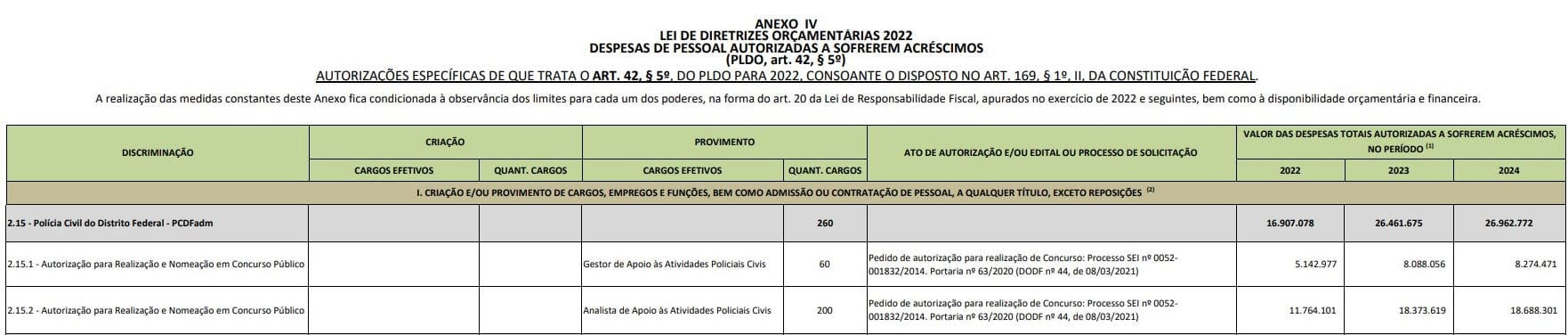 Concurso PCDF administrativa previsto na PLDO 2022