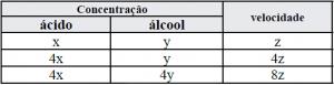 Concurso Espcex: questões de química/tabela